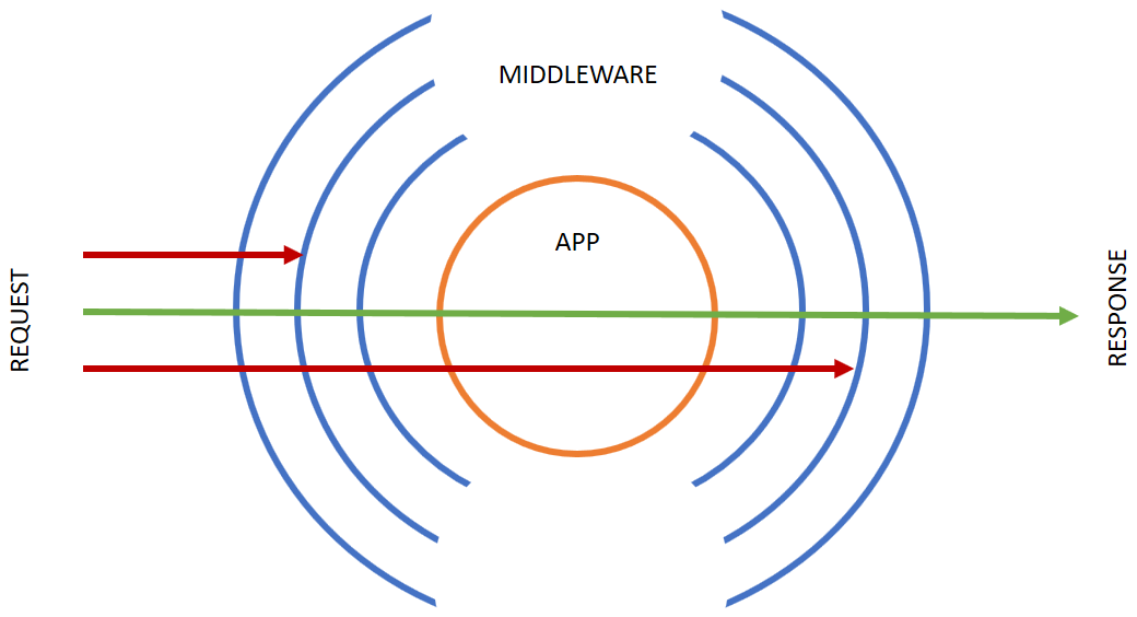 Middleware Example